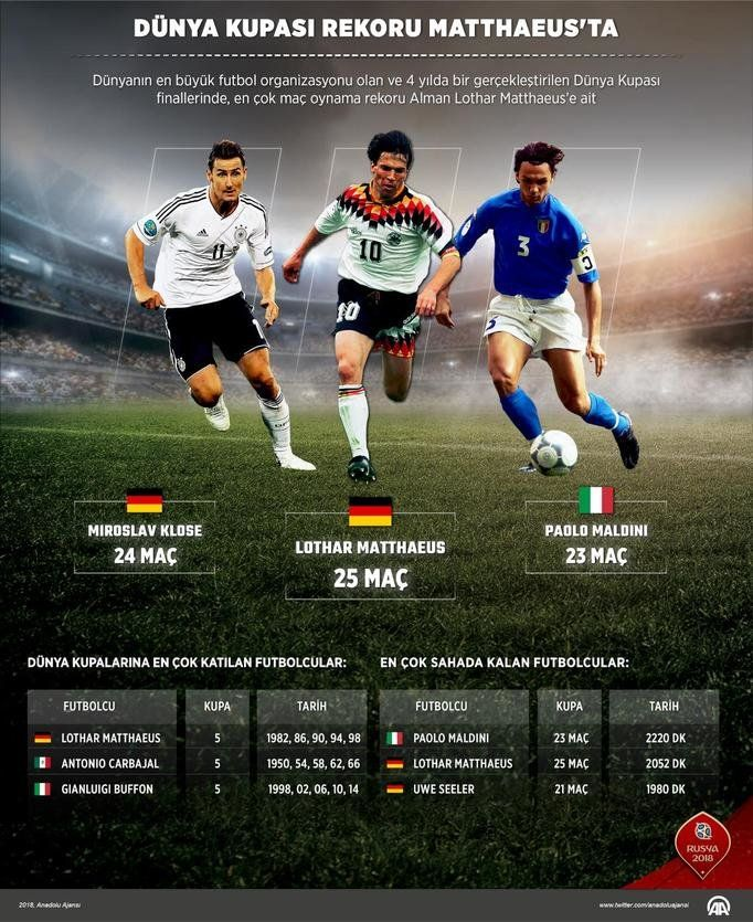 Dünyanın en büyük futbol organizasyonu olan ve 4 yılda bir gerçekleştirilen Dünya Kupası'nın infografisi...