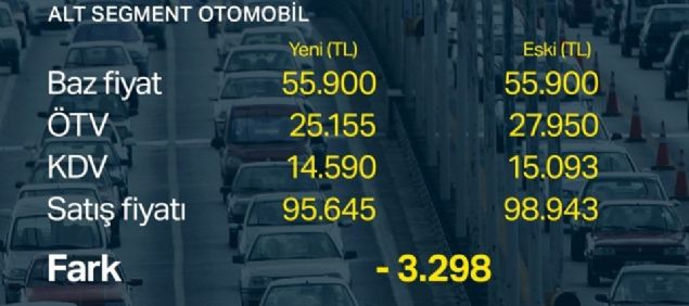 ötv Indirimi Sonrası Yeni Araba Fiyatları Ne Kadar Olacak Ekonomi