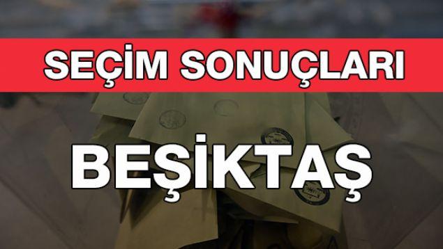 Geçersiz Oy Sayısı: 1.825<br><br>    BEŞİKTAŞ: CHP<br><br>  Kesin olmayan sonuçlara göre 80 bin 660 oy alan CHP'li Rıza Akpolat Beşiktaş Belediye Başkanı seçildi. Onu 18 bin 12 oy ile MHP'li Serkan Toper takip etti.