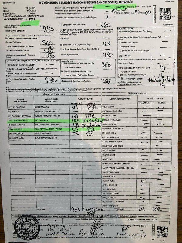İŞTE ÖRNEKLERDEN SADECE BAZILARI<br><br>  31 Mart yerel seçimlerinde Bağcılar'da 1212 nolu sandıkta Binali Yıldırım'ın aldığı 131 oy 1 oy olarak yazılıyor.