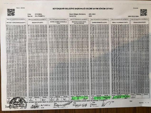 AK Parti adayı Binali Yıldırım yaptığı açıklamada geçersiz ve iptal edilen oy sayılarının 319 bin 500 olduğunu açıklamıştı.