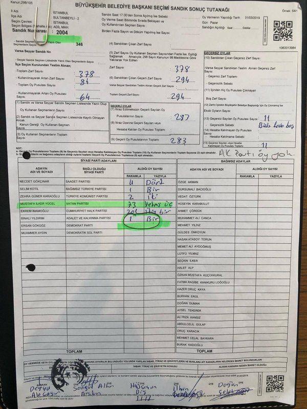 Son verilere göre CHP'nin adayı Ekrem İmamoğlu önde görülüyor.