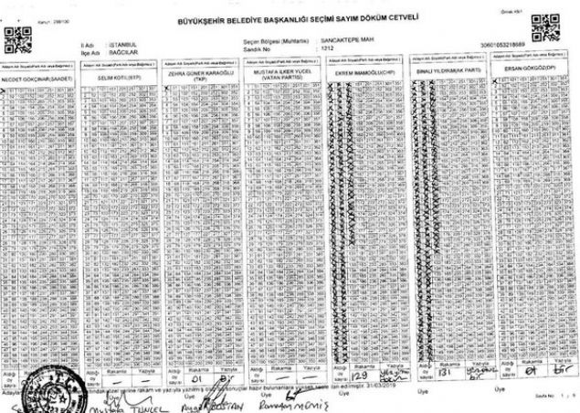 31 Mart Mahalli İdareler seçiminde İstanbul'da sonuçlar henüz netlik kazanmadı.