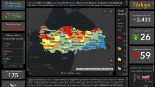 Dünyadaki geniş çaplı analizi için 'Koronavirüs Küresel Takip Paneli' tasarlandı